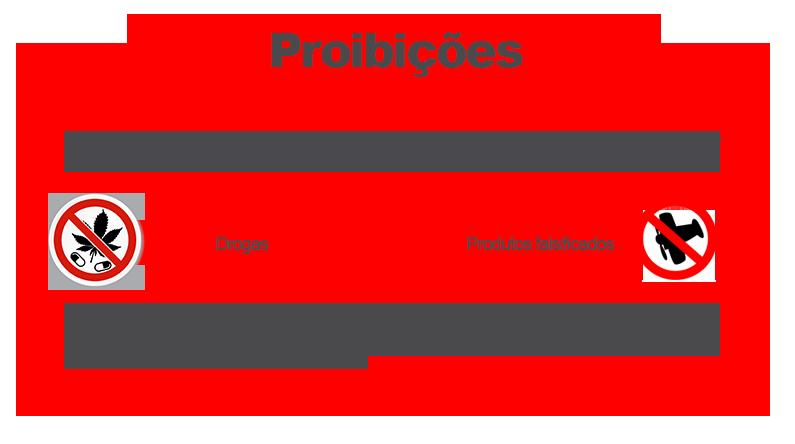 receita-o-que-é-proibido-trazer-para-o-brasil