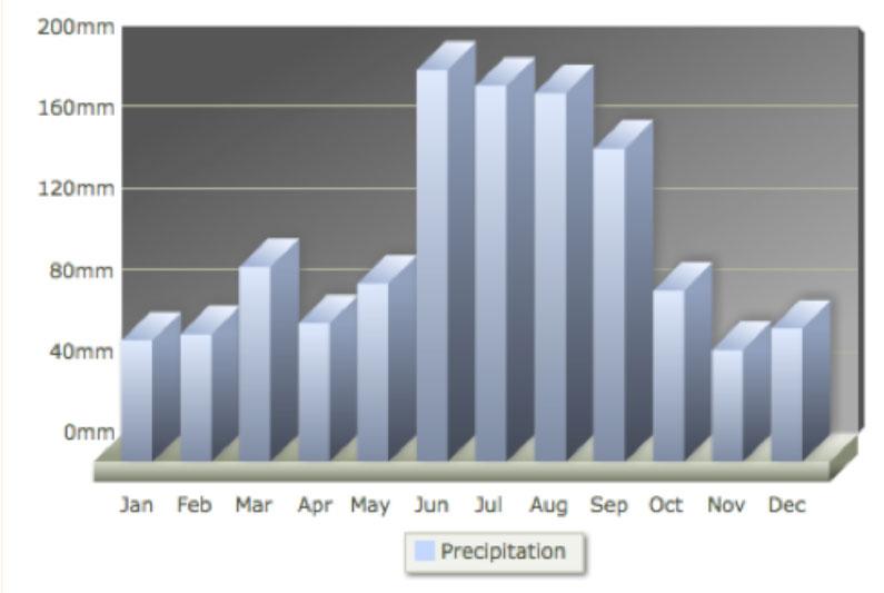 disney-previsão-chuva-precipitação-anual-orlando